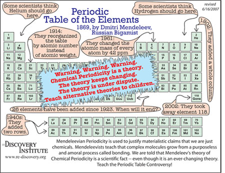 Evolution of periodic table free thoughts by ranjit singh